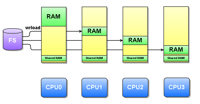 VxWorks AMP System showing private and shared memory allocation